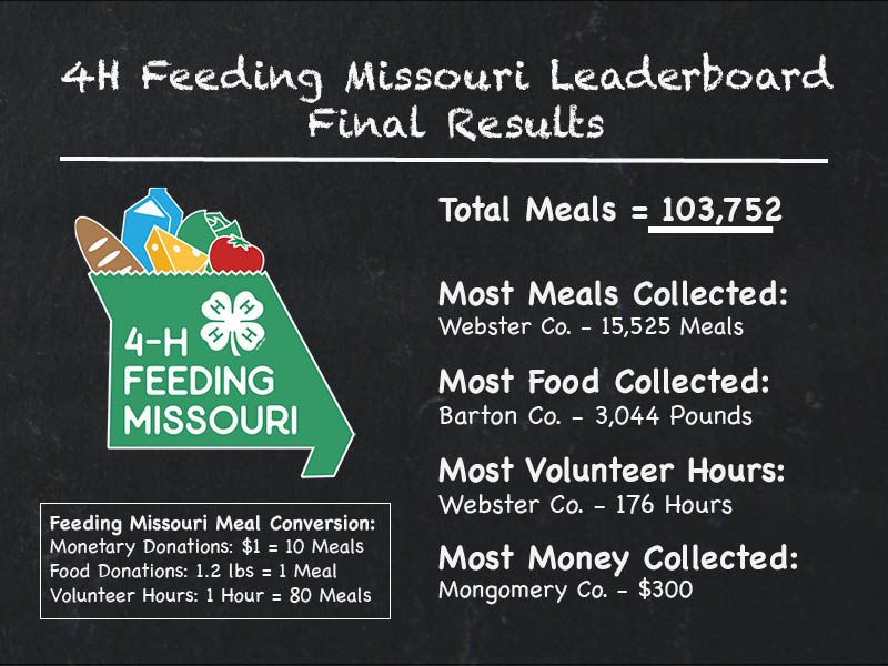 4H Feeding Missouri Raises Over 100,000 Meals